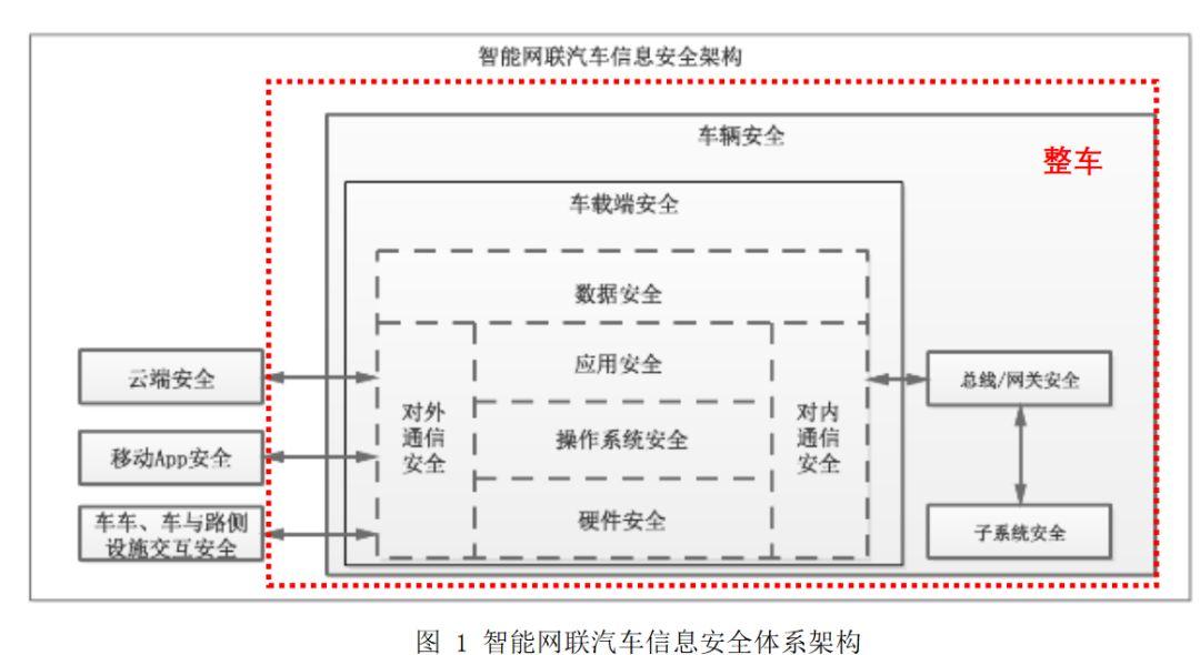 中汽协发布《智能网联汽车自动驾驶功能测试技术规范》