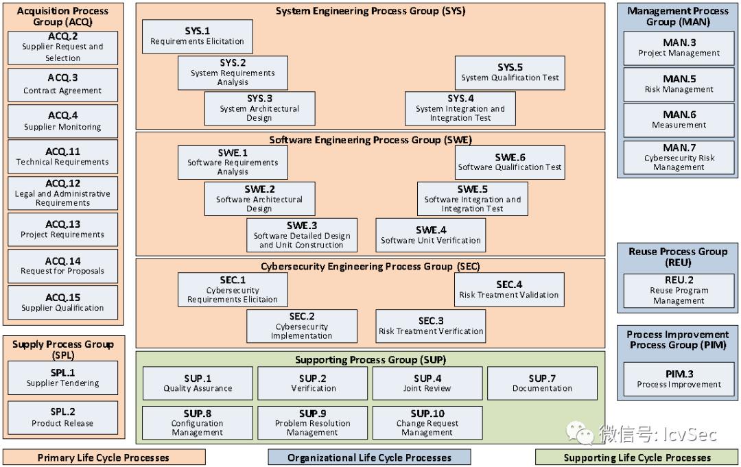青骥原创 l 谈谈WP.29,ASPICE与网络安全