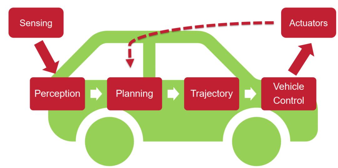 从控制系统的角度看自动驾驶及其安全设计